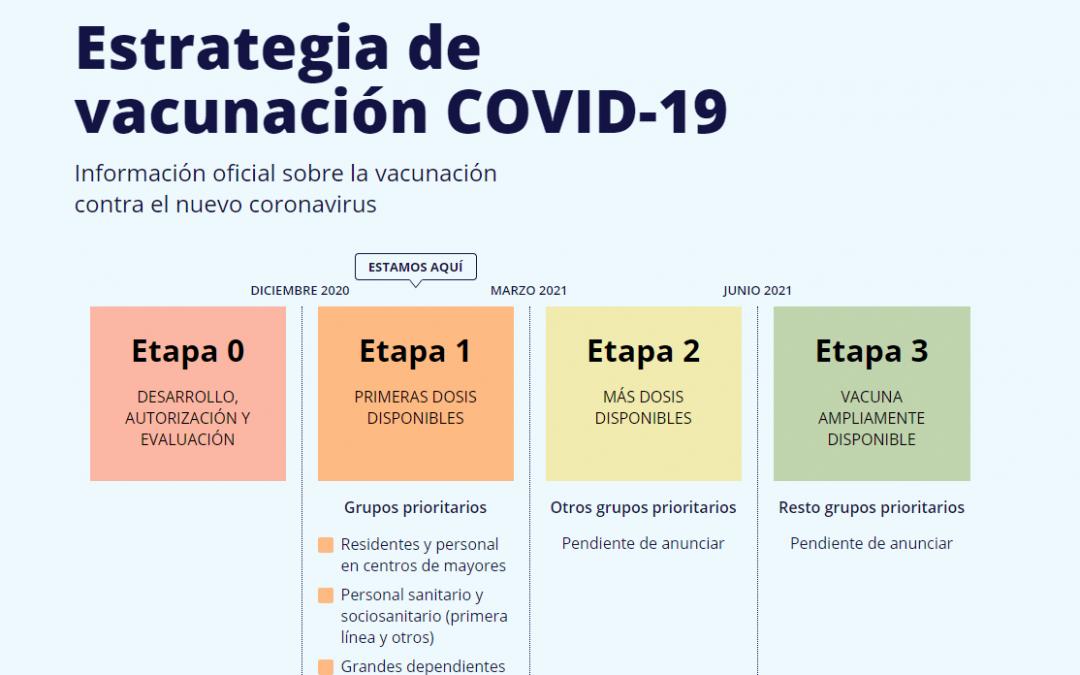 ¿Cuándo me vacuno de la Covid-19?